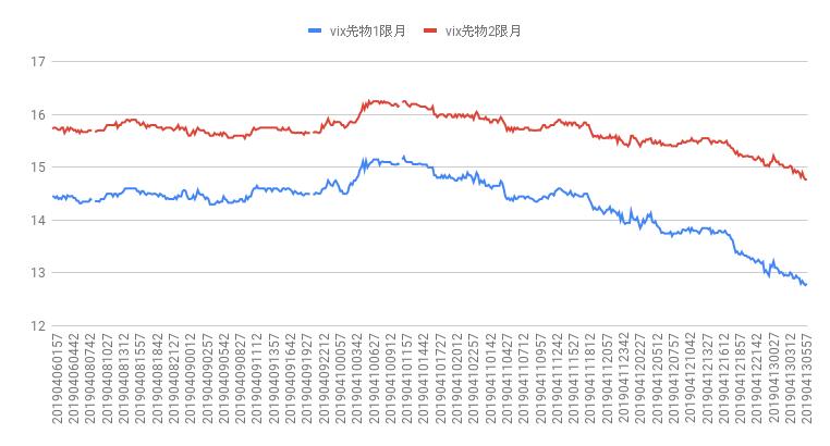 VIX恐怖指数チャート 2019年4月減第3週目