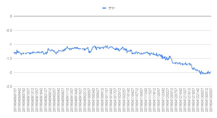 VIX恐怖指数サヤチャート 2019年4月減第4週目