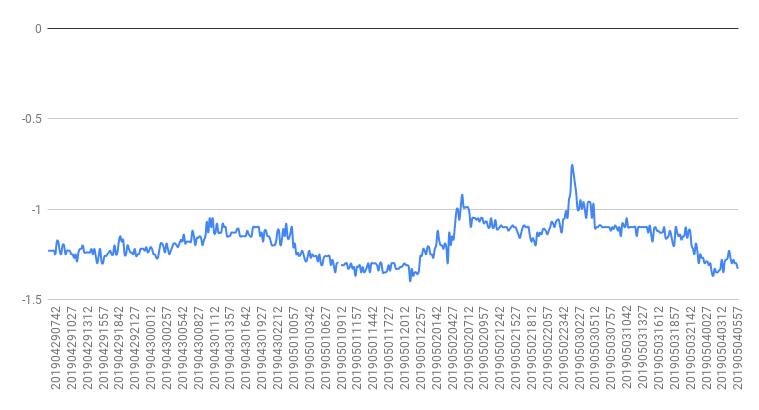 VIX恐怖指数サヤチャート 2019年5月減第3週目